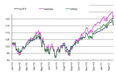 US株_20110226