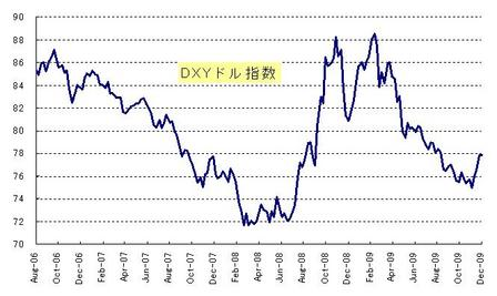 DXY_20091225