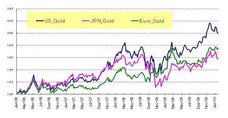 通貨別ゴールド_20100131