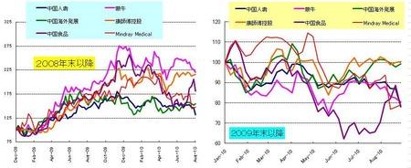 中国内需_20100827