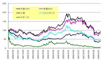 日本株_長期_20090530