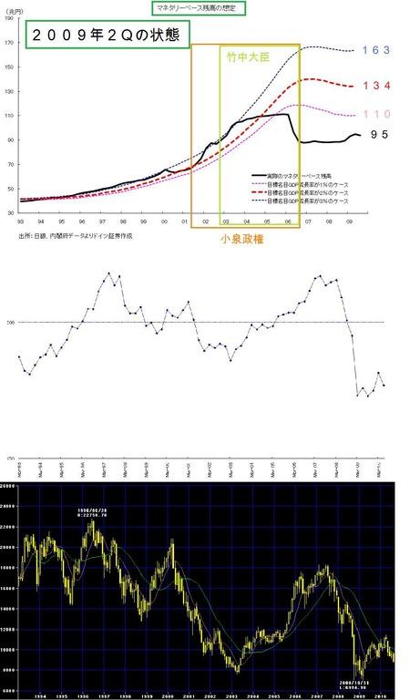 マネタリーベース_名目GDP_株価_20100924