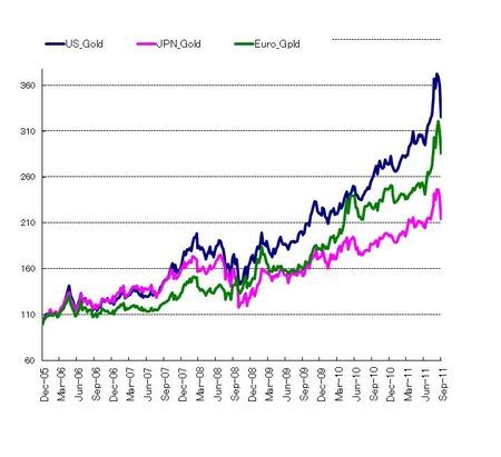通貨別gOLD価格_20110924