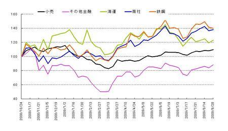 日本株セクター_20090829