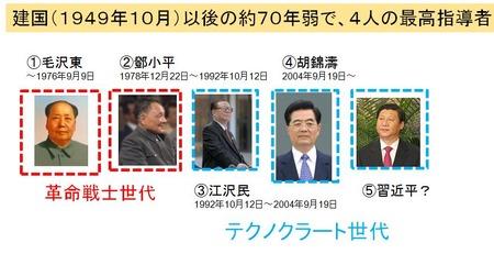 中国政治_1