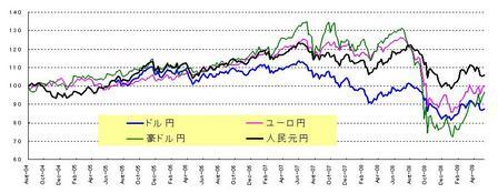 対円4通貨_20090530