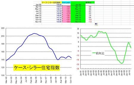米国住宅価格_20110126