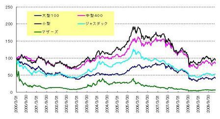 日本株(長期)_20100131