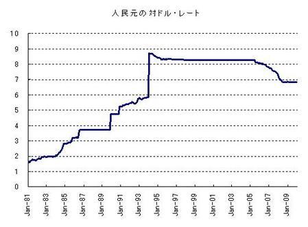 人民元(長期)_20100131