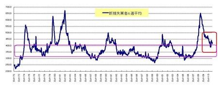新規失業者_US株_20110730