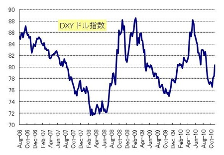 DXY_20101127