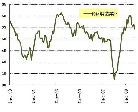 ISM製造業_20101030
