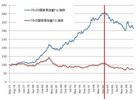 長期ドル指数_20101230