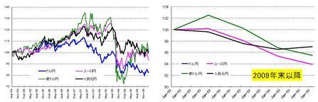 対ドル4通貨_20100131