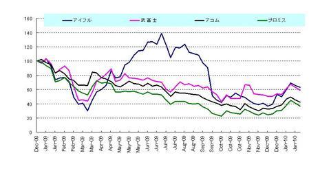 日本株(サラ金)_20100131