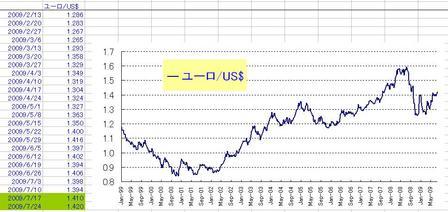ユーロ・ドル_20090725