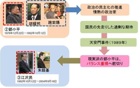 中国政治_2