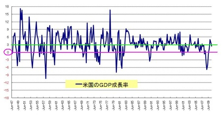 GDP_20100731