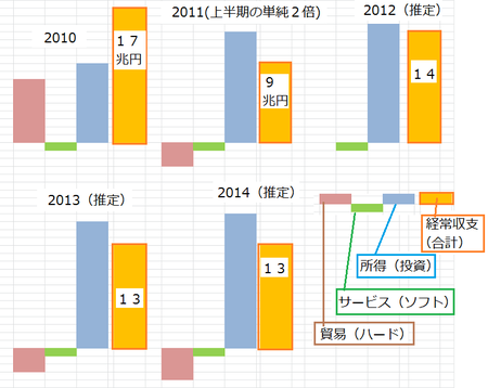 経常収支_20111217_3