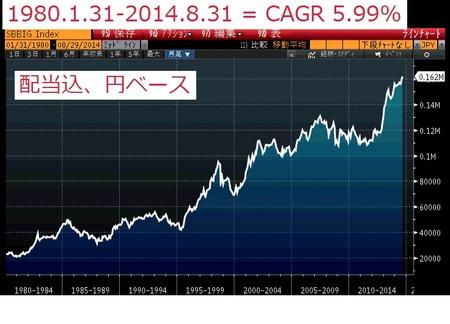 bond index