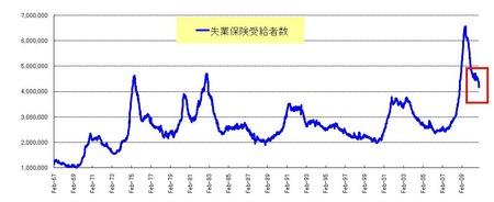 長期失業者_20101127