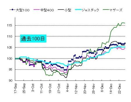 日本株_20101228_2