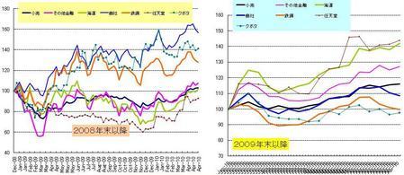 日本株セクター_20100430