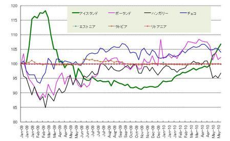 CCE通貨_20100529