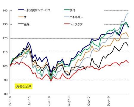 セクター_US株_20110226
