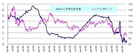 ドル円と金利差_20090530