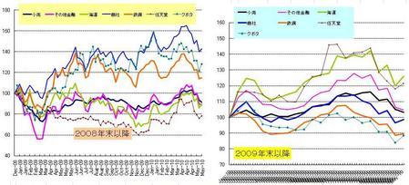 日本株セクター_20100529