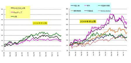 中国内需_20100603
