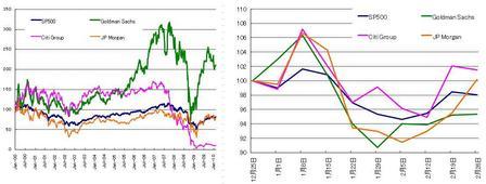 US株_Fins_20100227