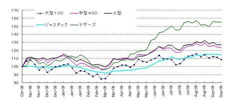 日本株_20090926
