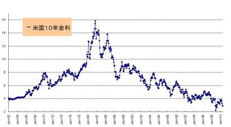 US10年債金利長期月次_20100731