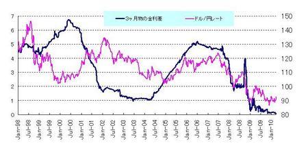 日米金利差とドル円_20100327