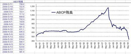 ABCP_20090627
