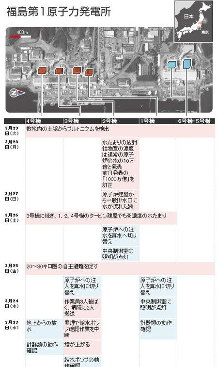 福島第一_20110329