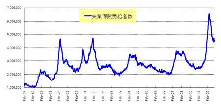 長期失業者_20100821_2