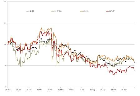 2010年のBRICs対円為替_20101230