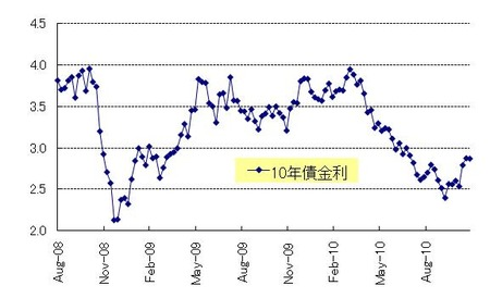 US10年債権_20101127