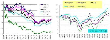 日本株_20100430