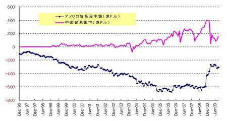 米中貿易収支(09年8月)_20091031
