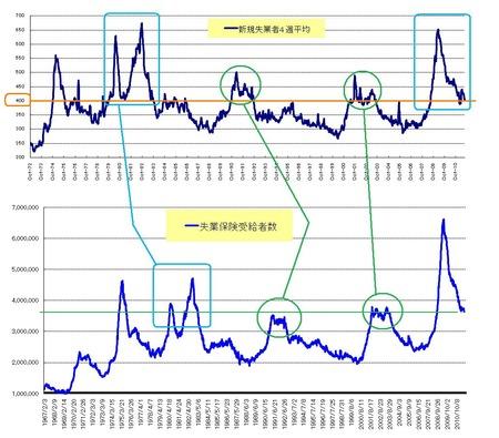 新規&長期失業者_US株_20110827