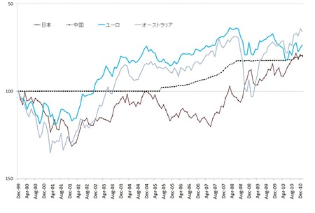 主要通貨対ドル_20110201