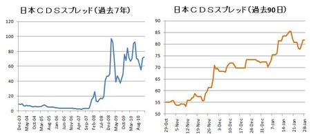 日本 CDS_20110128