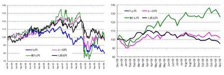対円4通貨_20091128