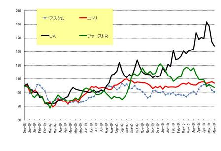 日本株小売_20100529