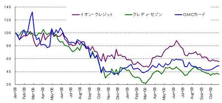 日本株_カード_20091031