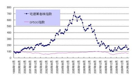宅建業者指数_20100731